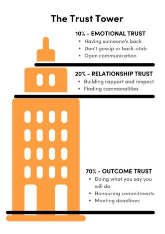 A diagram showing the trust tower and its three levels; outcome trust, relationship trust and emotional trust